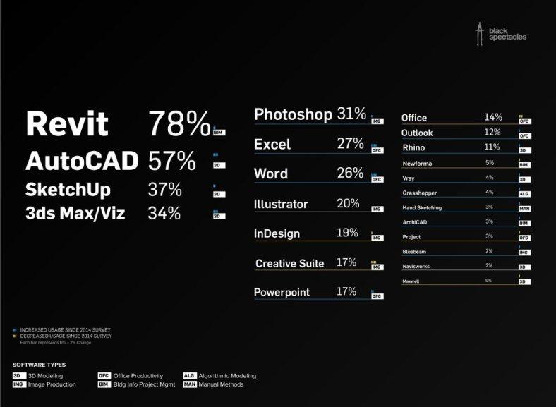 arch_software_usage_survey_3b4